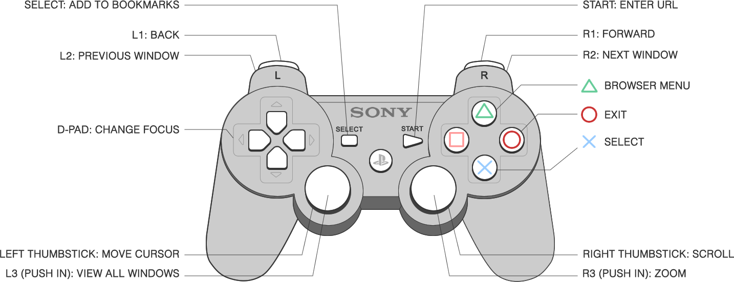 sony ps3 rh console maban co uk playstation 2 controller diagram ps4 controller diagram