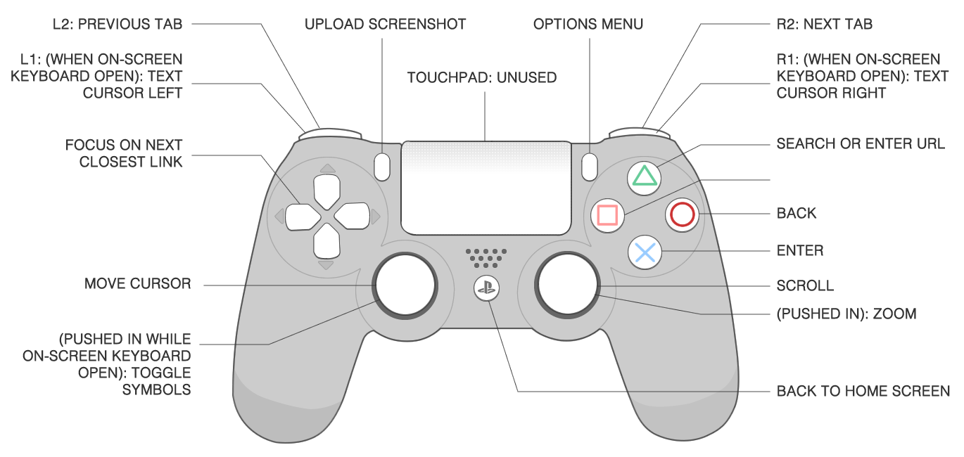 Ps3 Controller Diagram,Controller.Free Download Printable Wiring ...