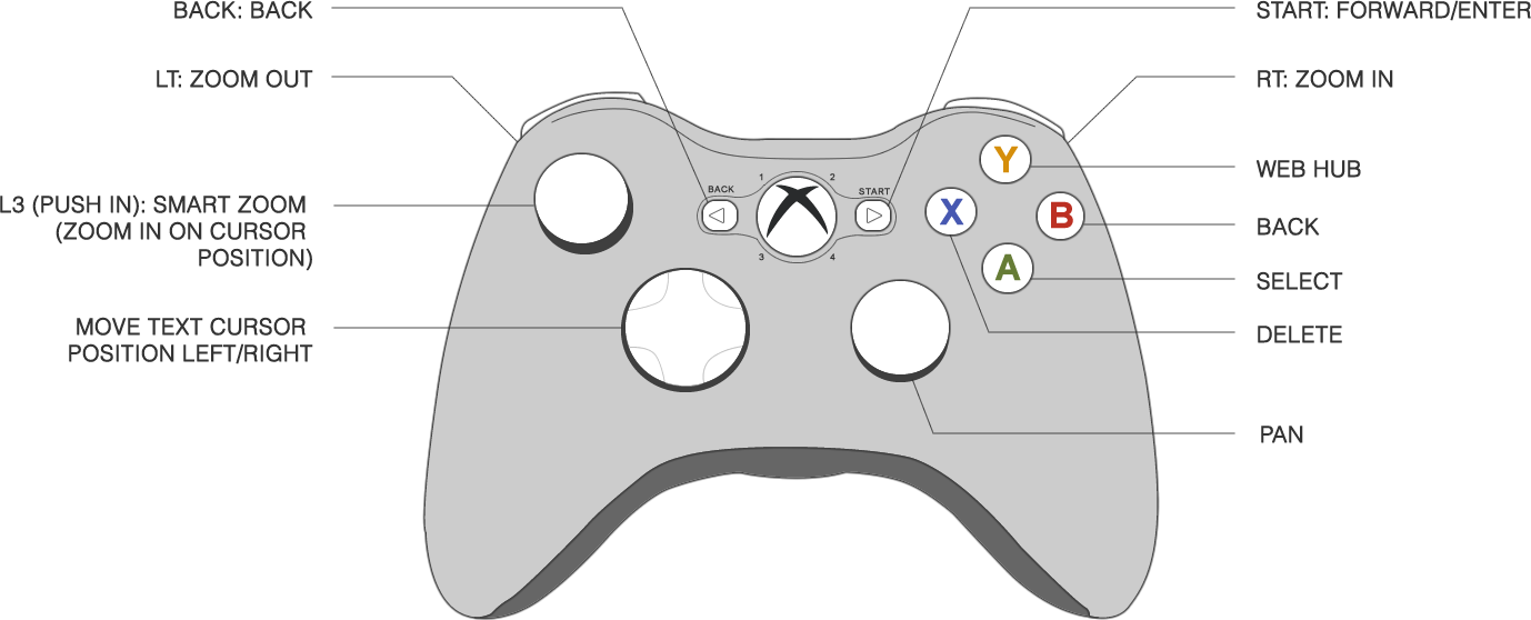 xbox controller wiring diagram wiring diagram tutorial Xbox 360 Wiring-Diagram ps3 controller wiring diagram wiring diagramplaystation 3 controller wiring diagram wiring diagram schematicplaystation 3 controller diagram