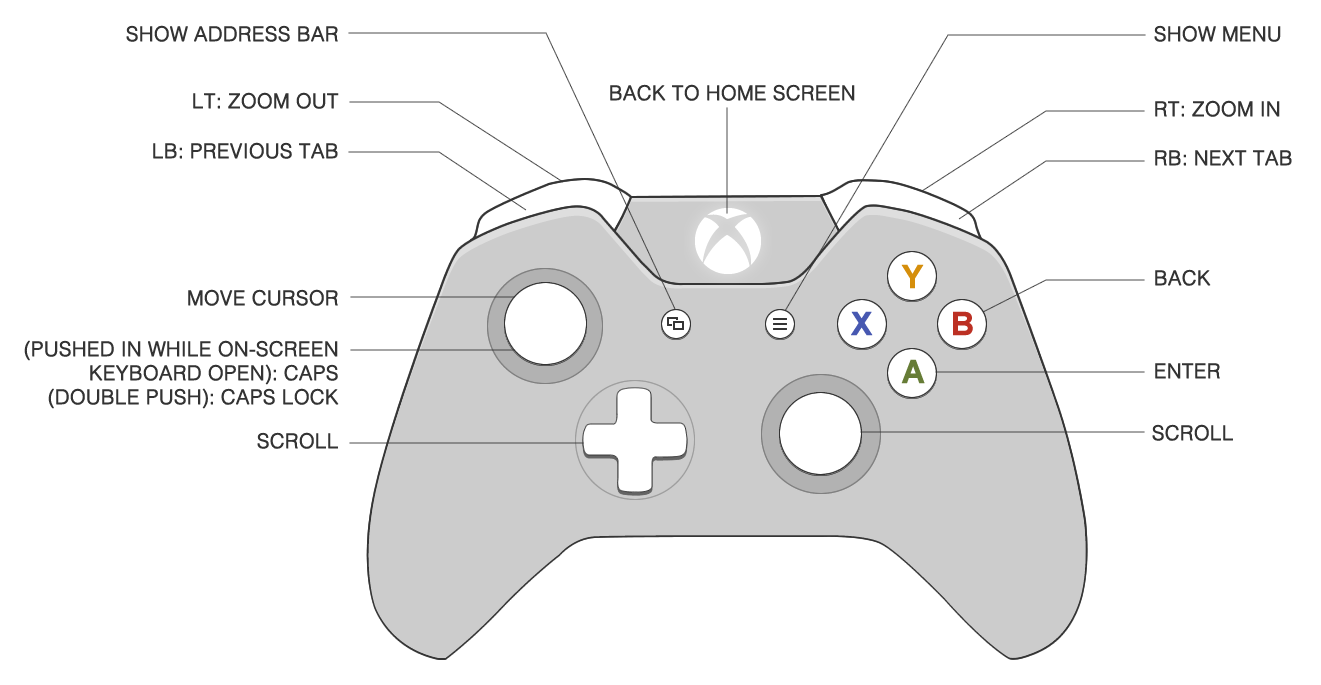 xbox one controller motherboard diagram  xbox  free engine